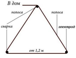 zazemlenie-na-dache-9-small
